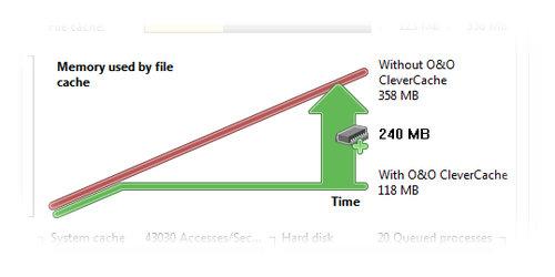 O&O Software CleverCache 7 Server Edition - 2